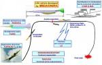 Схема испытаний LEA
