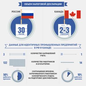 Инфографика по данным МЭФ